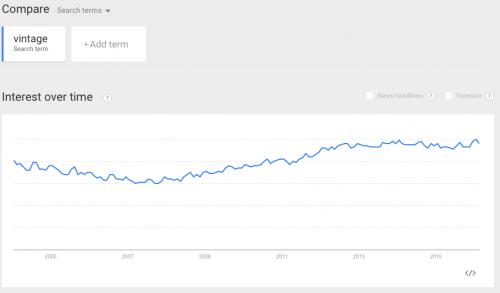 Google trends on vintage